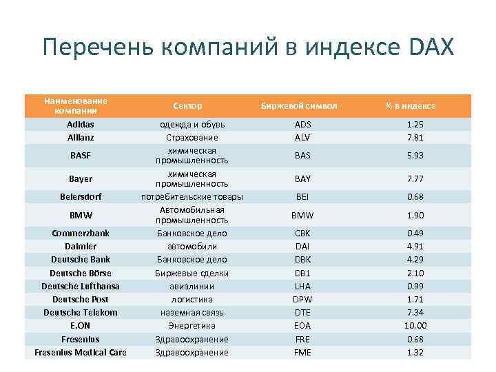 Перечень компаний в индексе DAX Наименование компании Adidas Allianz BASF Bayer Beiersdorf BMW Commerzbank
