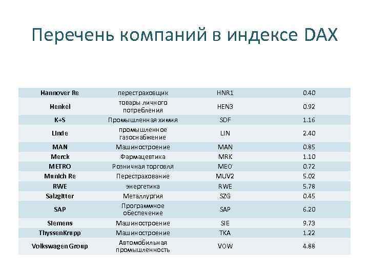 Перечень компаний в индексе DAX Hannover Re Henkel K+S Linde MAN Merck METRO Munich