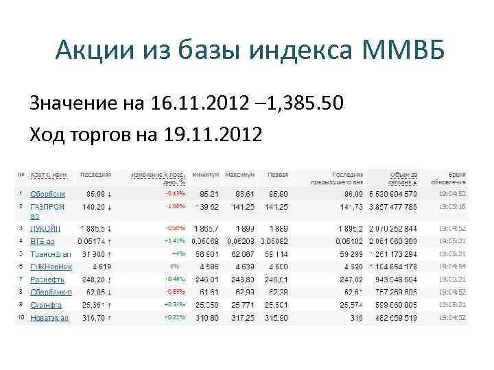 Акции из базы индекса ММВБ Значение на 16. 11. 2012 – 1, 385. 50