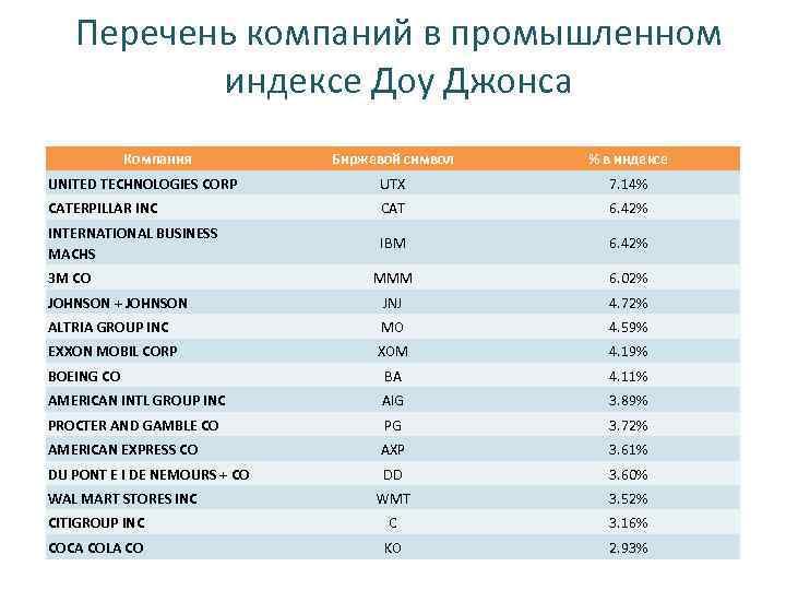 Перечень компаний в промышленном индексе Доу Джонса Компания Биржевой символ % в индексе UNITED