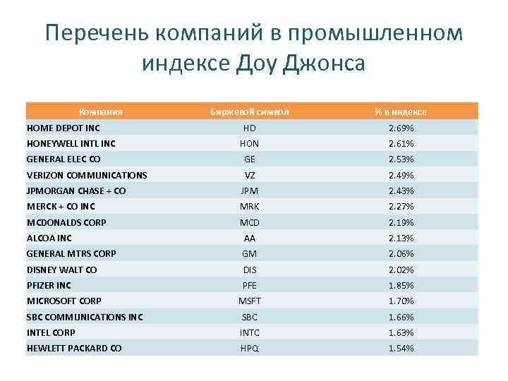 Перечень компаний в промышленном индексе Доу Джонса Компания Биржевой символ % в индексе HD