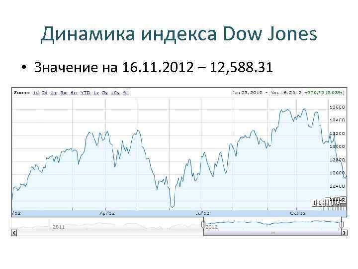 Динамика индекса Dow Jones • Значение на 16. 11. 2012 – 12, 588. 31