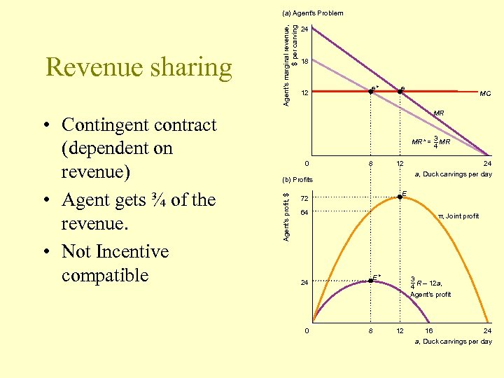 • Contingent contract (dependent on revenue) • Agent gets ¾ of the revenue.