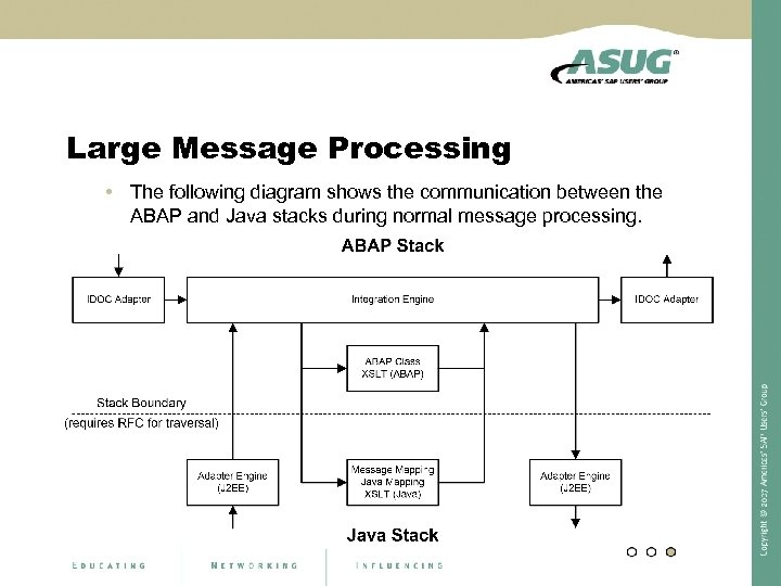 Large Message Processing • The following diagram shows the communication between the ABAP and