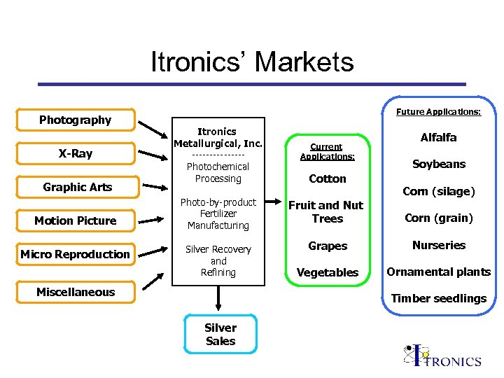 Itronics' Markets Photography X-Ray Graphic Arts Motion Picture Micro Reproduction Future Applications: Itronics Metallurgical,