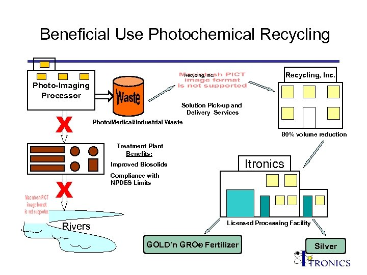Beneficial Use Photochemical Recycling, Inc. Photo-Imaging Processor X Solution Pick-up and Delivery Services Photo/Medical/Industrial