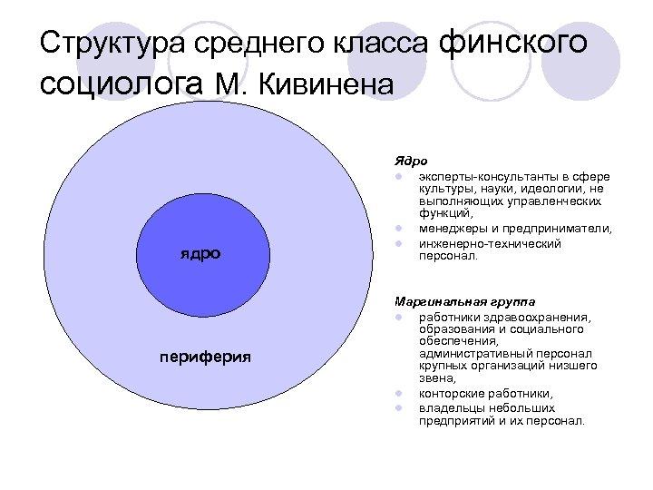 Структура среднего класса финского социолога М. Кивинена ядро периферия Ядро l эксперты-консультанты в сфере