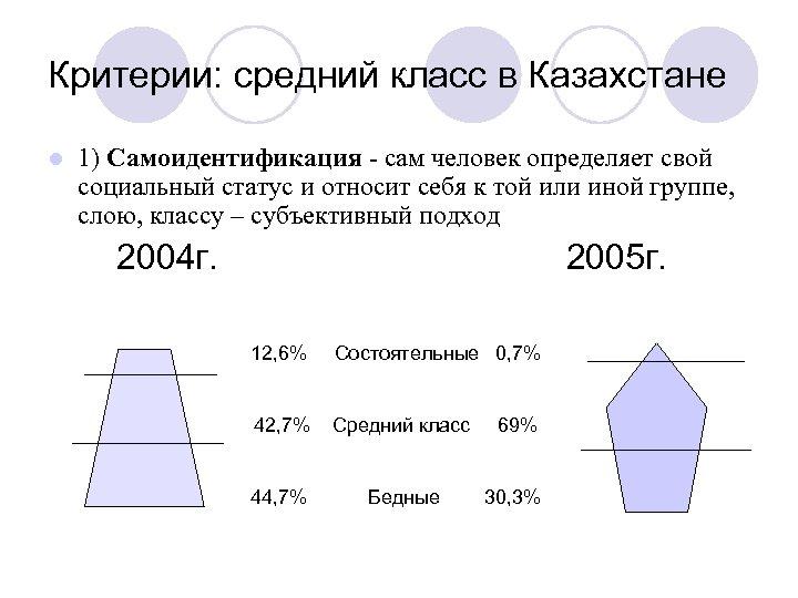 Критерии: средний класс в Казахстане l 1) Самоидентификация - сам человек определяет свой социальный