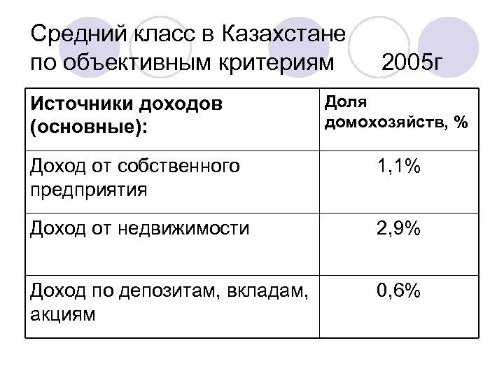 Средний класс в Казахстане по объективным критериям 2005 г Источники доходов (основные): Доля домохозяйств,