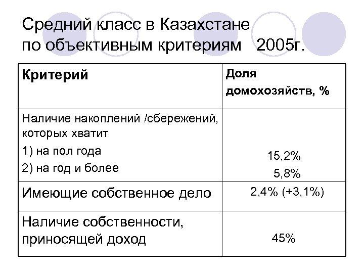Средний класс в Казахстане по объективным критериям 2005 г. Критерий Наличие накоплений /сбережений, которых