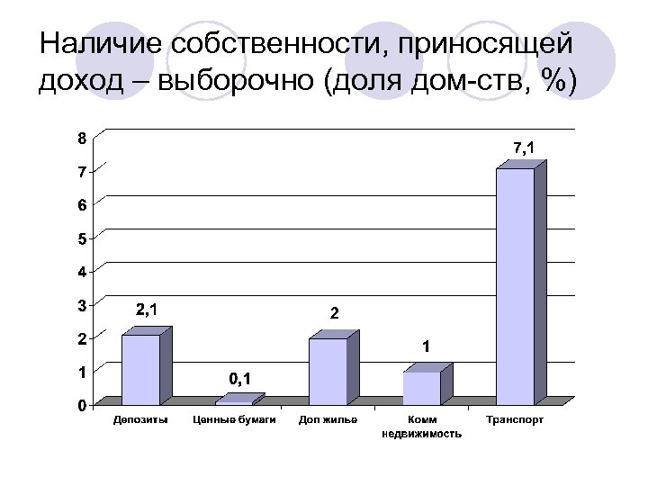 Наличие собственности, приносящей доход – выборочно (доля дом-ств, %)