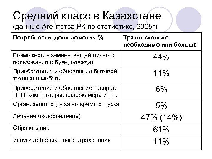 Средний класс в Казахстане (данные Агентства РК по статистике, 2005 г) Потребности, доля домох-в,