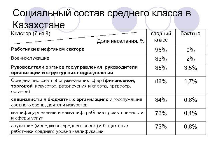 Социальный состав среднего класса в Казахстане Кластер (7 из 9) средний класс богатые Работники