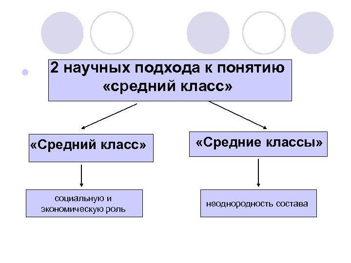 l 2 научных подхода к понятию «средний класс» «Средний класс» социальную и экономическую роль