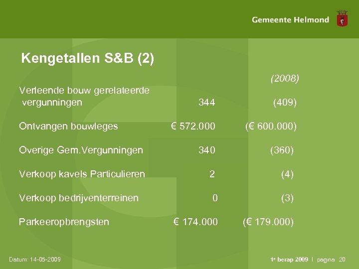 Kengetallen S&B (2) (2008) Verleende bouw gerelateerde vergunningen 344 (409) € 572. 000 (€