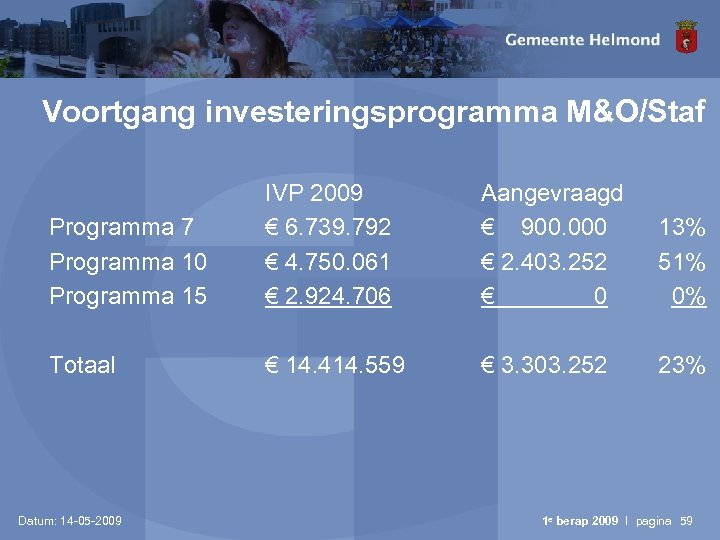 Voortgang investeringsprogramma M&O/Staf Programma 7 Programma 10 Programma 15 IVP 2009 € 6. 739.
