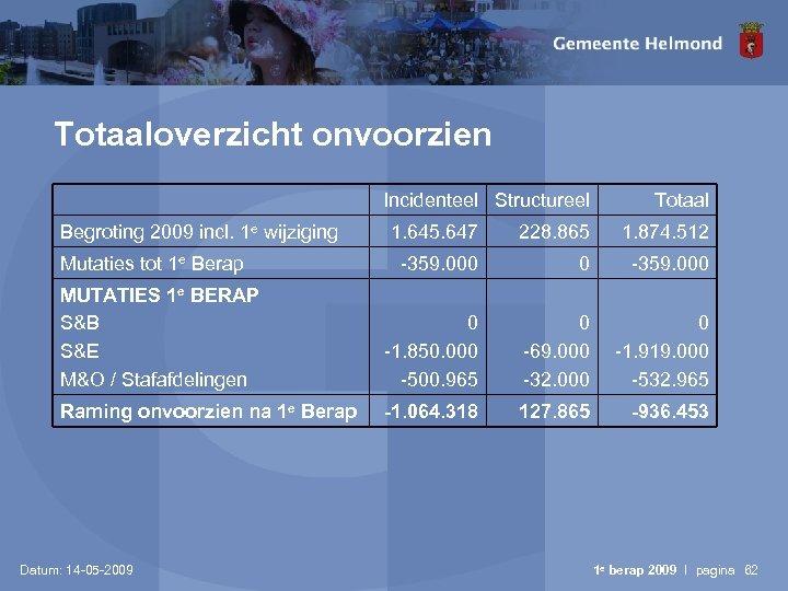 Totaaloverzicht onvoorzien Incidenteel Structureel Begroting 2009 incl. 1 e wijziging Totaal 1. 645. 647