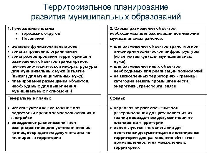 Территориальное планирование развития муниципальных образований 1. Генеральные планы городских округов Поселений 2. Схемы размещения