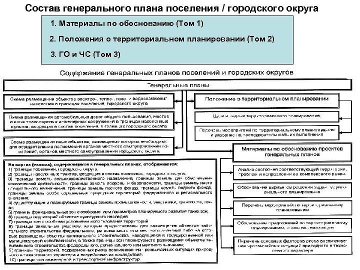 Состав генерального плана поселения / городского округа 1. Материалы по обоснованию (Том 1) 2.