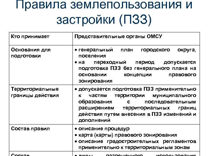 Правила землепользования и застройки (ПЗЗ) Кто принимает Представительные органы ОМСУ Основания для подготовки генеральный