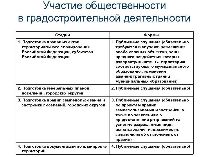 Участие общественности в градостроительной деятельности Стадии Формы 1. Подготовка правовых актов территориального планирования Российской