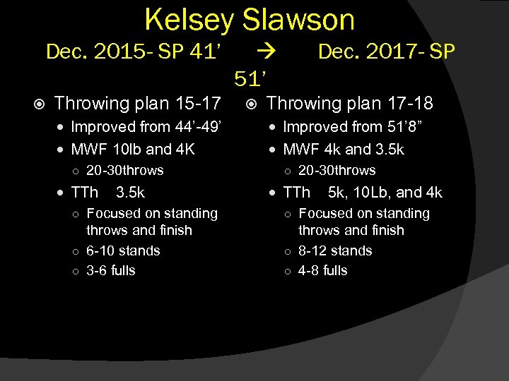 Kelsey Slawson Dec. 2015 - SP 41' Throwing plan 15 -17 51' Dec. 2017