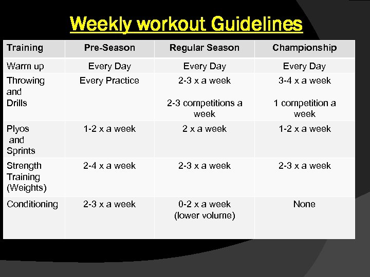 Weekly workout Guidelines Training Pre-Season Regular Season Championship Warm up Every Day Throwing and