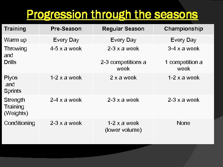 Progression through the seasons Training Pre-Season Regular Season Championship Warm up Every Day Throwing
