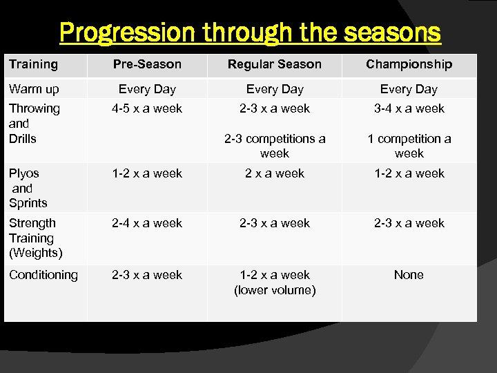 Progression through the seasons Training Pre-Season Regular Season Championship Warm up Every Day Throwing