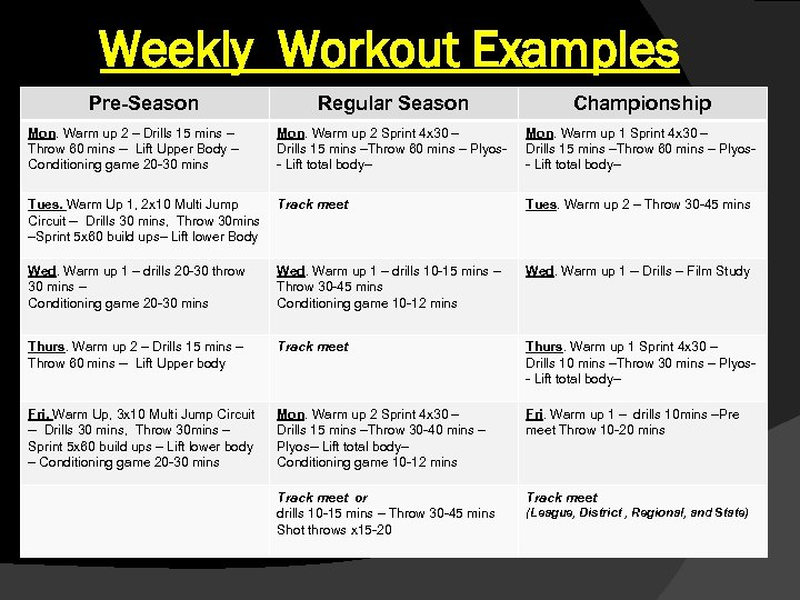 Weekly Workout Examples Pre-Season Regular Season Championship Mon. Warm up 2 – Drills 15