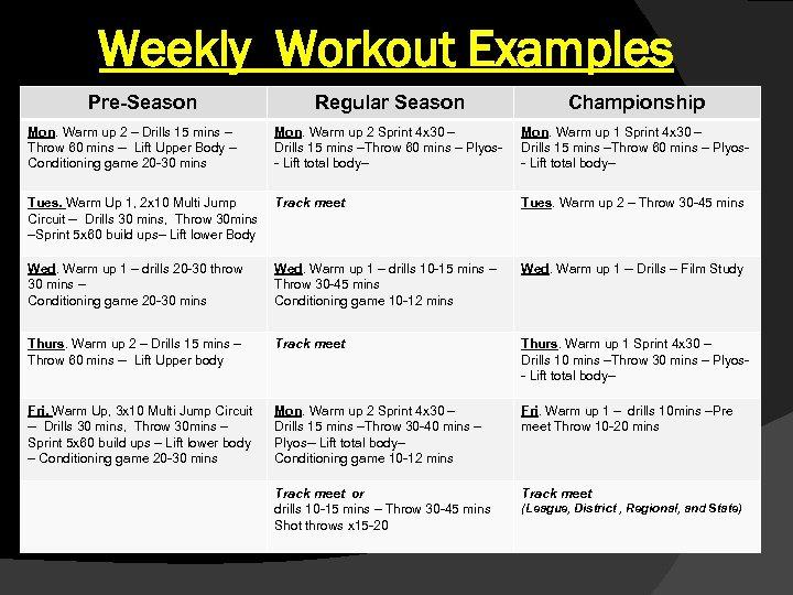 Weekly Workout Examples Pre-Season Regular Season Championship Mon. Warm up 2 – Drills 15