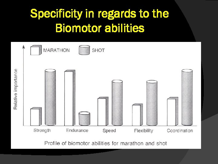 Specificity in regards to the Biomotor abilities