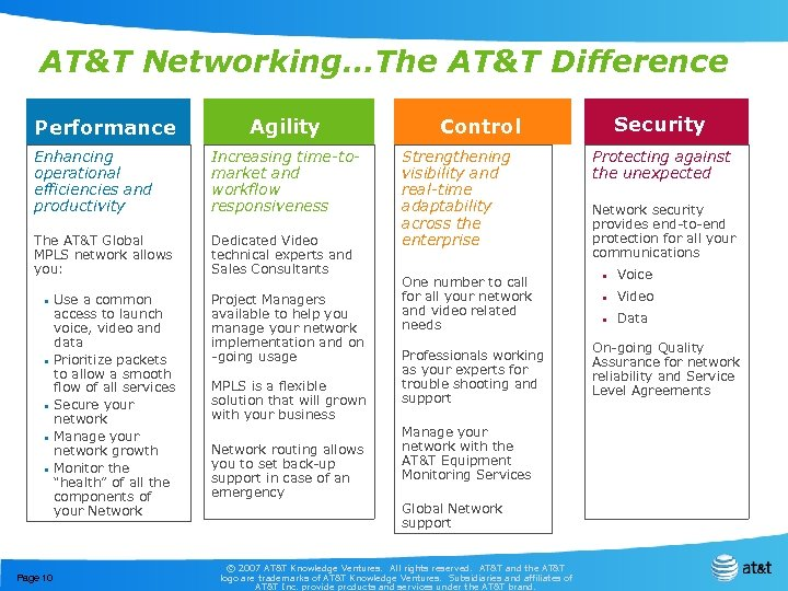 AT&T Networking…The AT&T Difference Performance Agility Enhancing operational efficiencies and productivity Increasing time-tomarket and