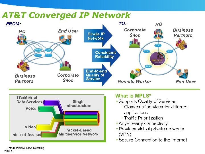 AT&T Converged IP Network TO: Corporate Sites FROM: End User HQ Single IP Network