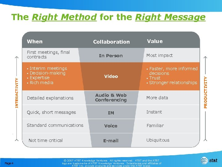 The Right Method for the Right Message Collaboration INTERACTIVITY First meetings, final contracts §