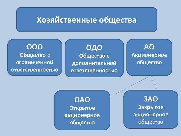Расшифровка аббревиатуры ооо права бухгалтера