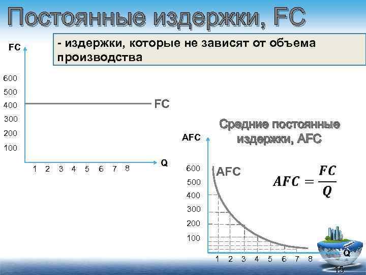 Постоянные издержки, FC - издержки, которые не зависят от объема производства FC 600 500