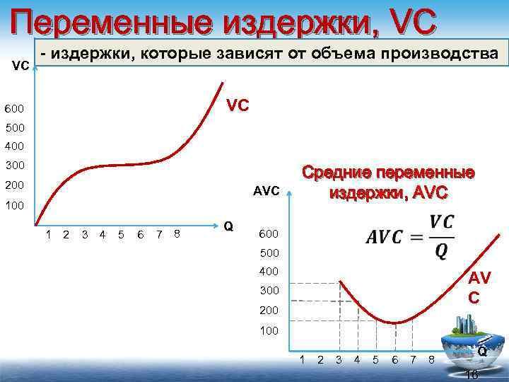 Переменные издержки, VC VC - издержки, которые зависят от объема производства VC 600 500