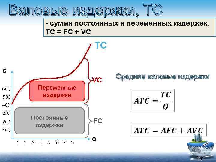 Валовые издержки, TC - сумма постоянных и переменных издержек, TC = FC + VC