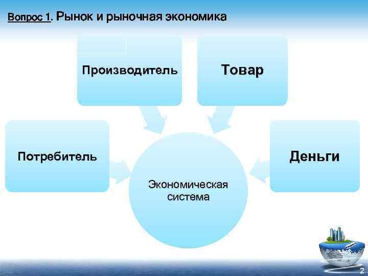 Вопрос 1. Рынок и рыночная экономика Производитель Товар Деньги Потребитель Экономическая система 2