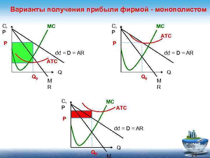 Варианты получения прибыли фирмой - монополистом C, P MC ATC P dd = D