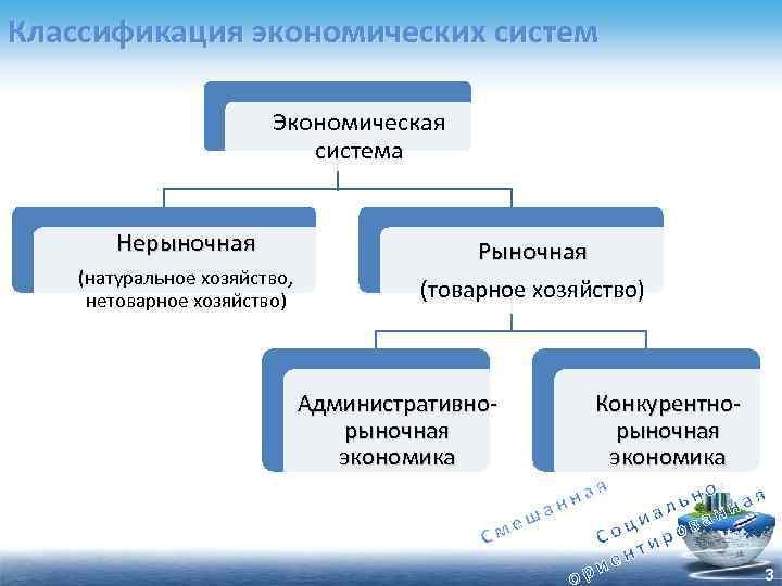 Классификация экономических систем Экономическая система Нерыночная (натуральное хозяйство, нетоварное хозяйство) Рыночная (товарное хозяйство) Административнорыночная