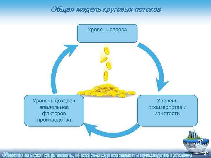 Общая модель круговых потоков 34