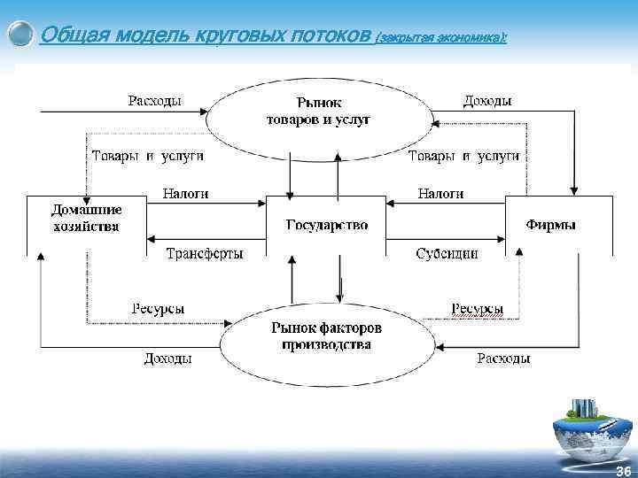 Общая модель круговых потоков (закрытая экономика): 36