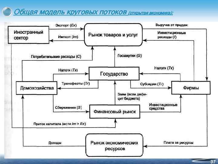 Общая модель круговых потоков (открытая экономика): 37