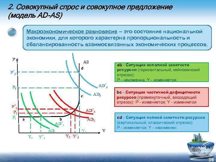 2. Совокупный спрос и совокупное предложение (модель AD-AS) Макроэкономическое равновесие – это состояние национальной