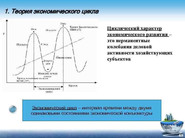 1. Теория экономического цикла Циклический характер экономического развития – это перманентные колебания деловой активности