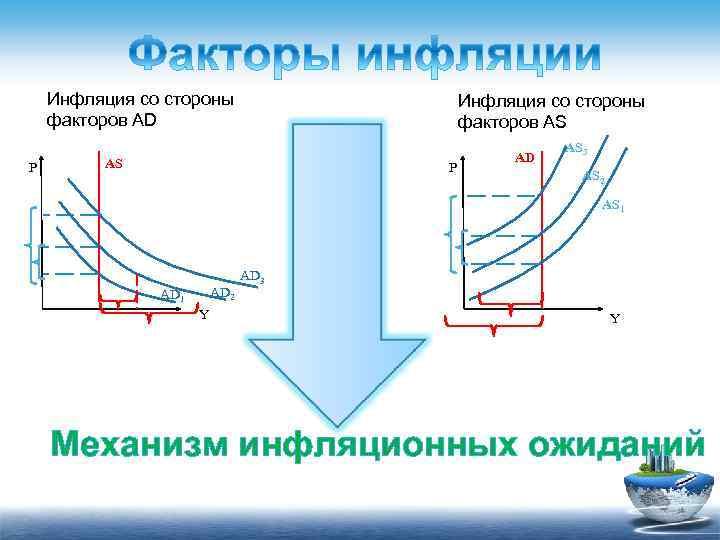 Инфляция со стороны факторов AD P Инфляция со стороны факторов AS AS P AD
