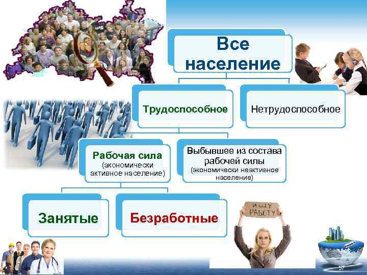 Все население Трудоспособное Рабочая сила (экономически активное население) Занятые Нетрудоспособное Выбывшее из состава рабочей