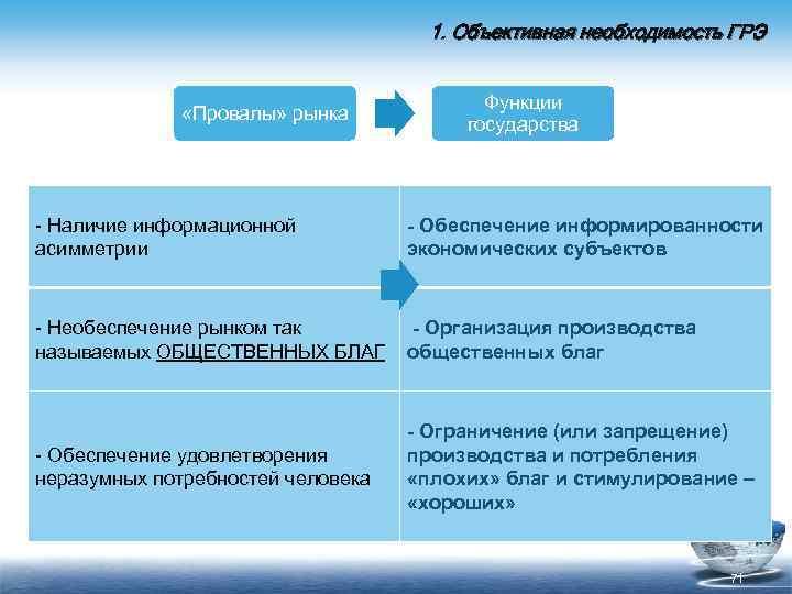 1. Объективная необходимость ГРЭ «Провалы» рынка Функции государства Наличие информационной асимметрии - Обеспечение информированности